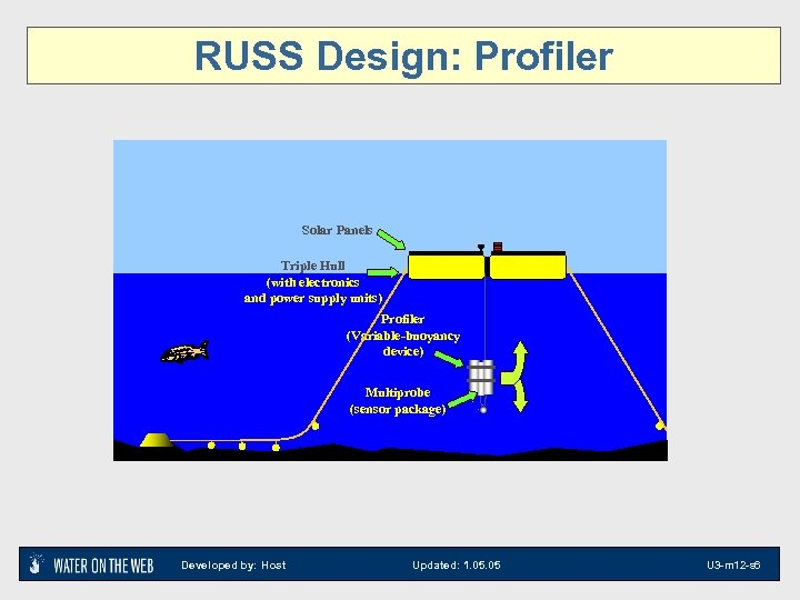 RUSS Design: Profiler Solar Panels Triple Hull (with electronics and power supply units) Profiler