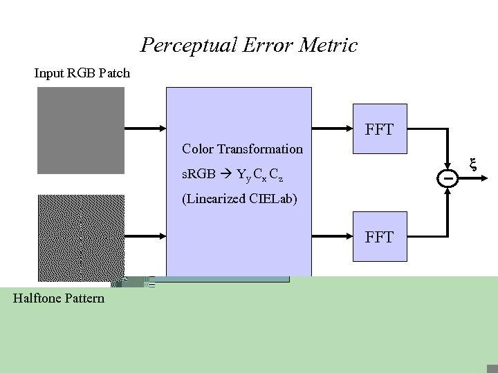 Perceptual Error Metric Input RGB Patch FFT Color Transformation s. RGB Yy Cx Cz