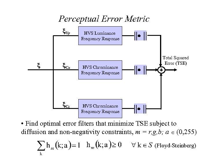 Perceptual Error Metric Yy Cx Cz HVS Luminance Frequency Response HVS Chrominance Frequency Response