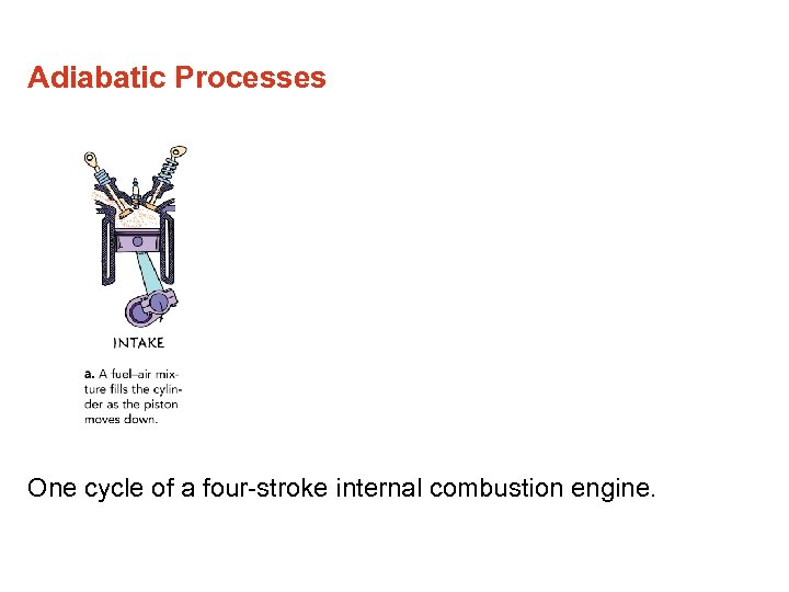 Adiabatic Processes One cycle of a four-stroke internal combustion engine.