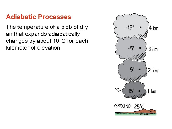 Adiabatic Processes The temperature of a blob of dry air that expands adiabatically changes
