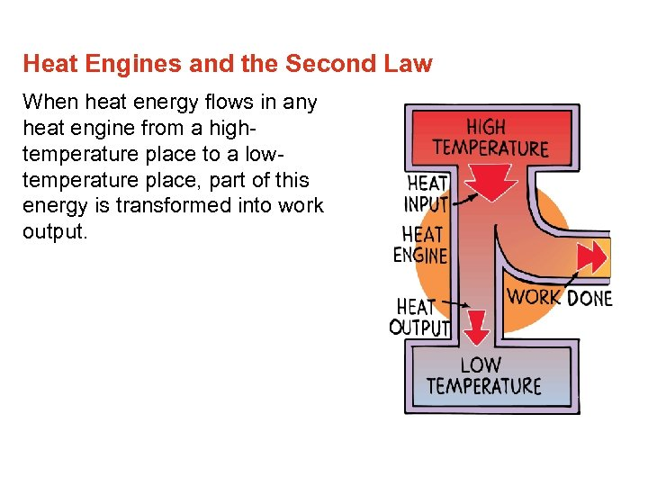 Heat Engines and the Second Law When heat energy flows in any heat engine