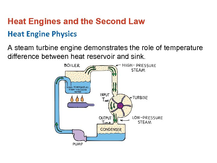 Heat Engines and the Second Law Heat Engine Physics A steam turbine engine demonstrates