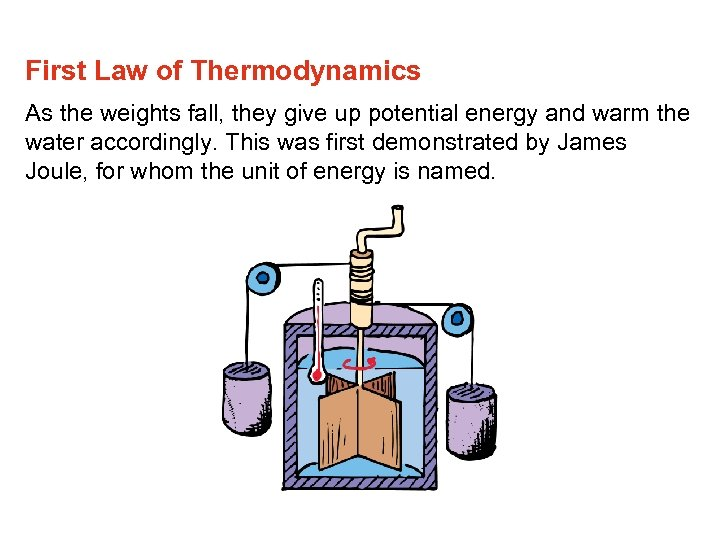 First Law of Thermodynamics As the weights fall, they give up potential energy and