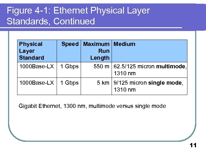 Figure 4 -1: Ethernet Physical Layer Standards, Continued Physical Layer Standard 1000 Base-LX Speed
