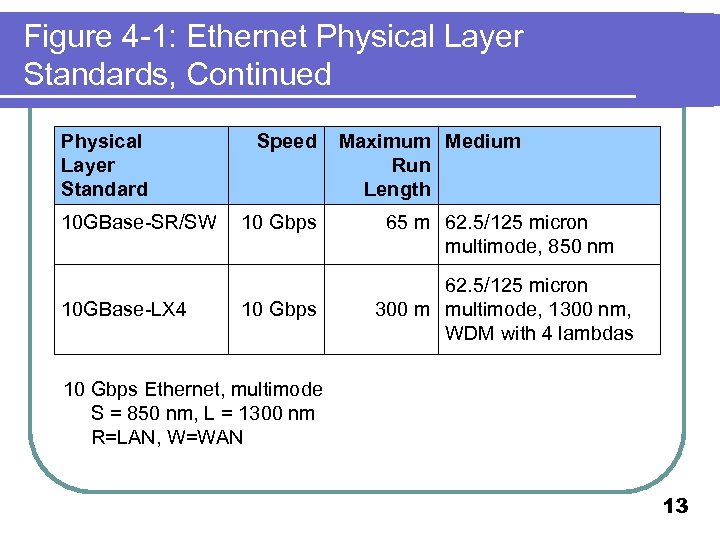 Figure 4 -1: Ethernet Physical Layer Standards, Continued Physical Layer Standard 10 GBase-SR/SW 10