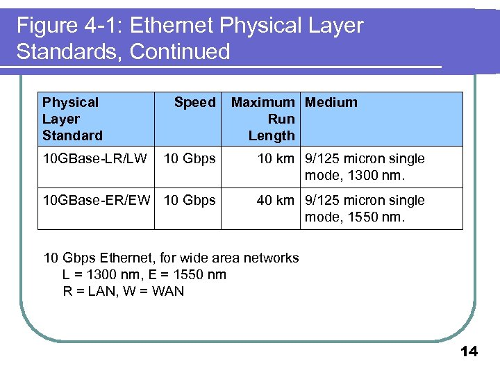Figure 4 -1: Ethernet Physical Layer Standards, Continued Physical Layer Standard 10 GBase-LR/LW Speed