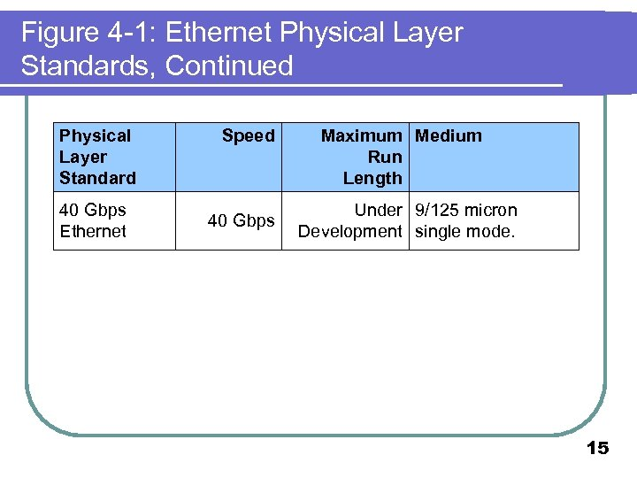Figure 4 -1: Ethernet Physical Layer Standards, Continued Physical Layer Standard 40 Gbps Ethernet