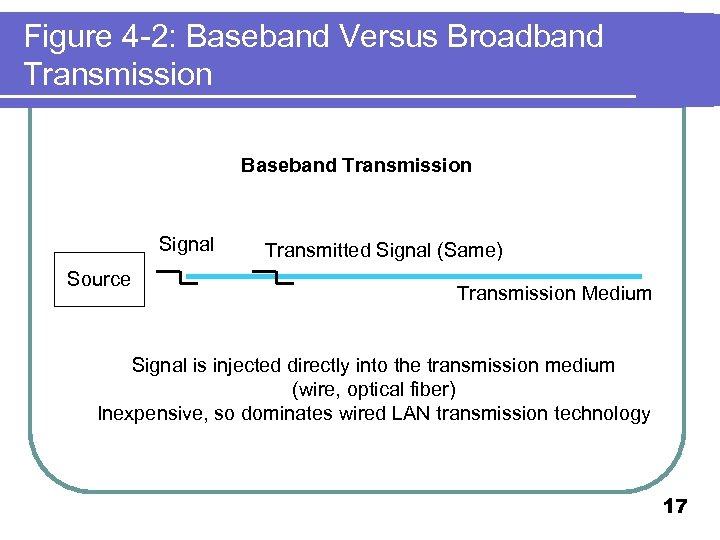 Figure 4 -2: Baseband Versus Broadband Transmission Baseband Transmission Signal Source Transmitted Signal (Same)
