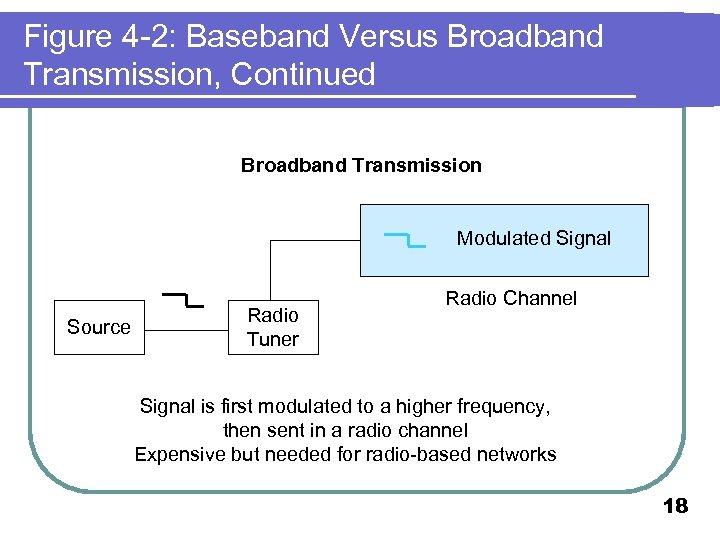 Figure 4 -2: Baseband Versus Broadband Transmission, Continued Broadband Transmission Modulated Signal Source Radio