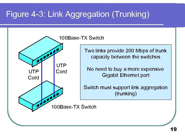 Figure 4 -3: Link Aggregation (Trunking) 100 Base-TX Switch Two links provide 200 Mbps