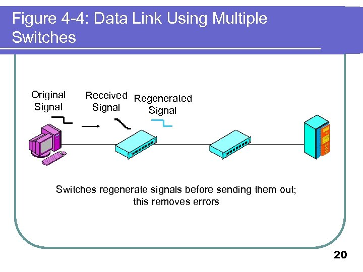 Figure 4 -4: Data Link Using Multiple Switches Original Signal Received Regenerated Signal Switches