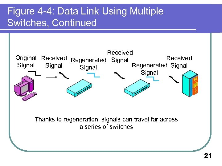 Figure 4 -4: Data Link Using Multiple Switches, Continued Received Original Received Regenerated Signal