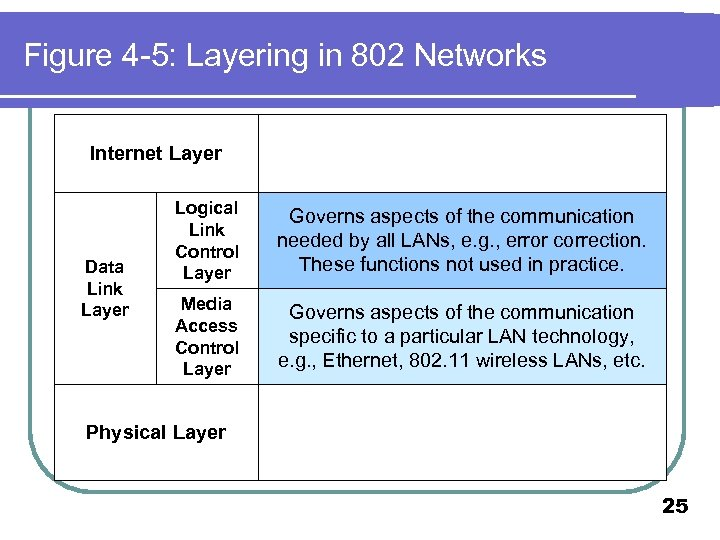 Figure 4 -5: Layering in 802 Networks Internet Layer Data Link Layer Logical Link