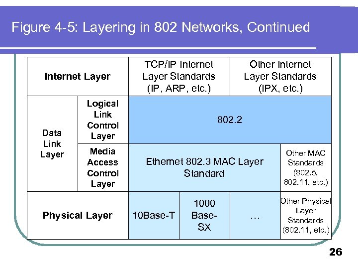 Figure 4 -5: Layering in 802 Networks, Continued Internet Layer Data Link Layer TCP/IP