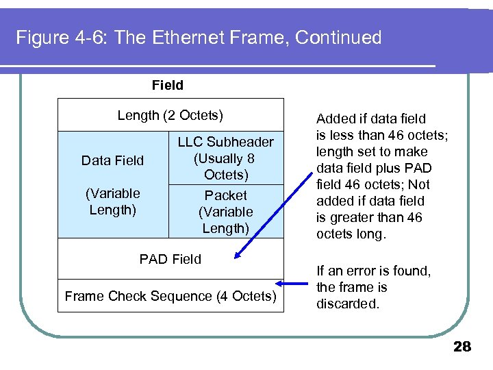 Figure 4 -6: The Ethernet Frame, Continued Field Length (2 Octets) Data Field (Variable