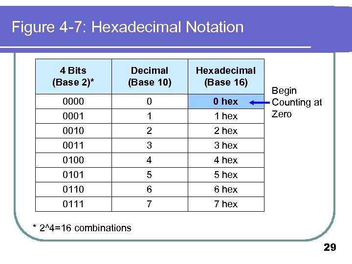 Figure 4 -7: Hexadecimal Notation 4 Bits (Base 2)* Decimal (Base 10) Hexadecimal (Base