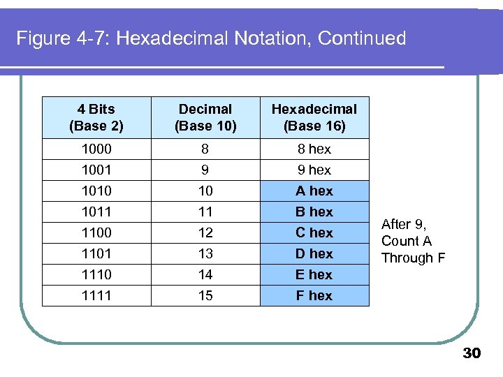 Figure 4 -7: Hexadecimal Notation, Continued 4 Bits (Base 2) Decimal (Base 10) Hexadecimal