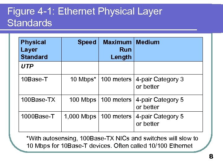 Figure 4 -1: Ethernet Physical Layer Standards Physical Layer Standard Speed Maximum Medium Run