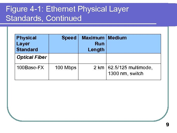 Figure 4 -1: Ethernet Physical Layer Standards, Continued Physical Layer Standard Speed Maximum Medium