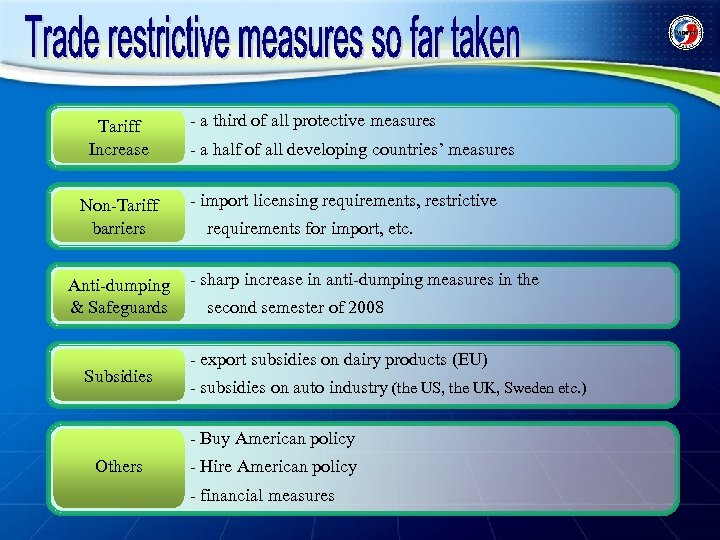 Tariff Increase Non-Tariff barriers Anti-dumping & Safeguards Subsidies - a third of all protective