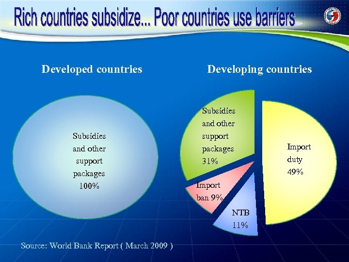 Developed countries Subsidies and other support packages 100% Developing countries Subsidies and other support