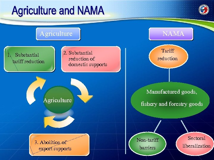 Agriculture 1. Substantial tariff reduction 2. Substantial reduction of domestic supports NAMA Tariff reduction