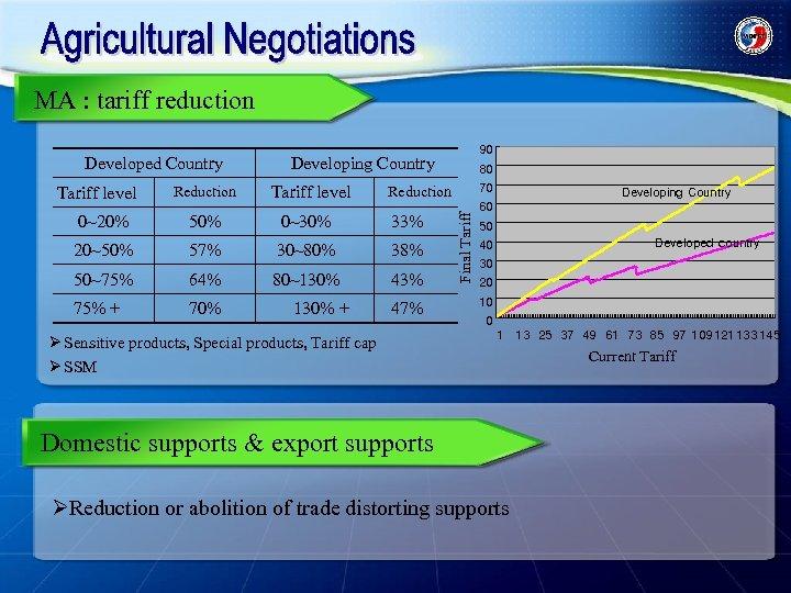 MA : tariff reduction Tariff level Reduction 90 Developing Country Tariff level 50% 0~30%