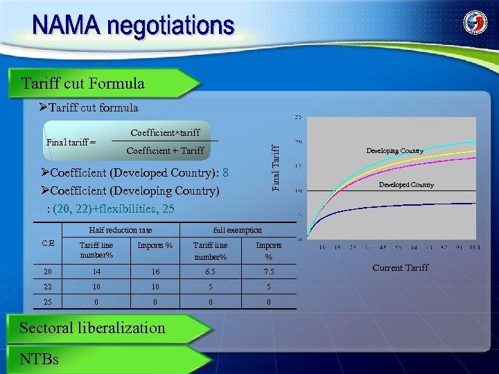 Tariff cut Formula ØTariff cut formula Coefficient×tariff Coefficient + Tariff Final tariff = ØCoefficient