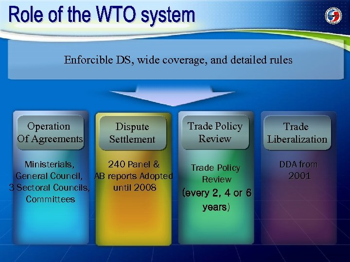 Enforcible DS, wide coverage, and detailed rules Operation Of Agreements Dispute Settlement Trade Policy