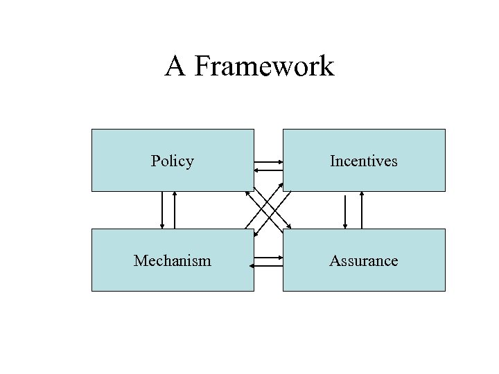 A Framework Policy Incentives Mechanism Assurance