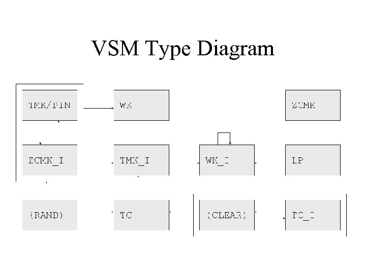 VSM Type Diagram