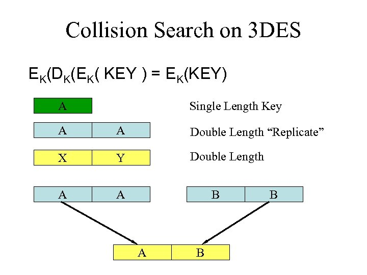 Collision Search on 3 DES EK(DK(EK( KEY ) = EK(KEY) A Single Length Key
