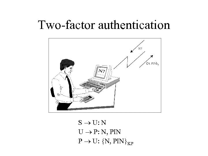 Two-factor authentication S U: N U P: N, PIN P U: {N, PIN}KP