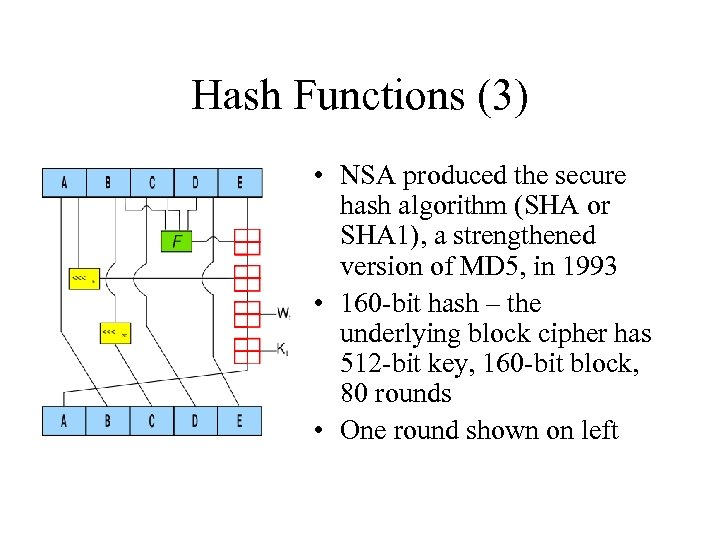 Hash Functions (3) • NSA produced the secure hash algorithm (SHA or SHA 1),