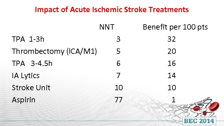 Impact of Acute Ischemic Stroke Treatments NNT TPA 1 -3 h Thrombectomy (l. CA/M