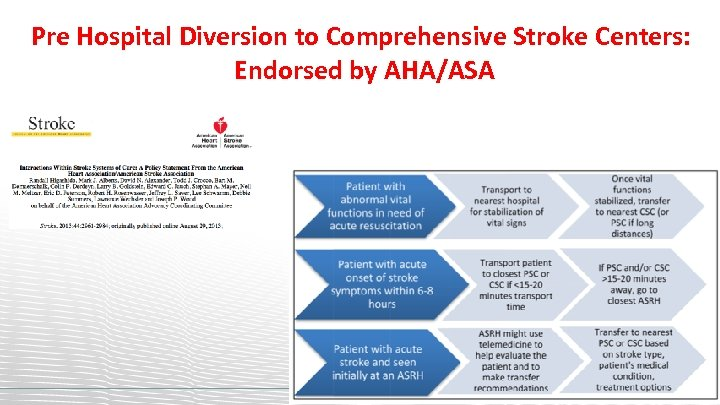 Pre Hospital Diversion to Comprehensive Stroke Centers: Endorsed by AHA/ASA