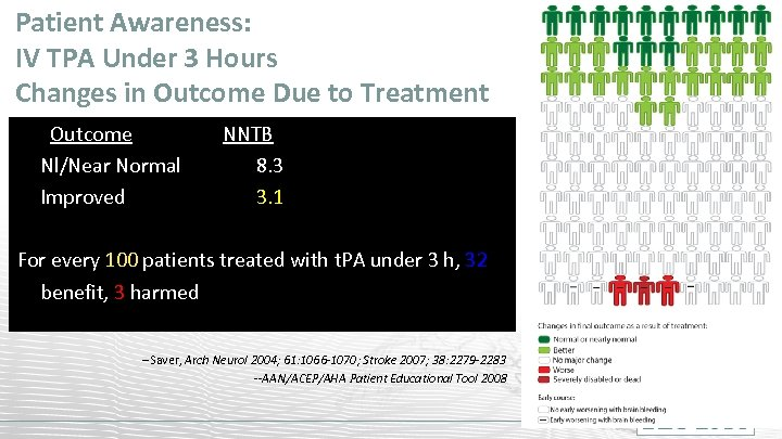 Patient Awareness: IV TPA Under 3 Hours Changes in Outcome Due to Treatment Outcome