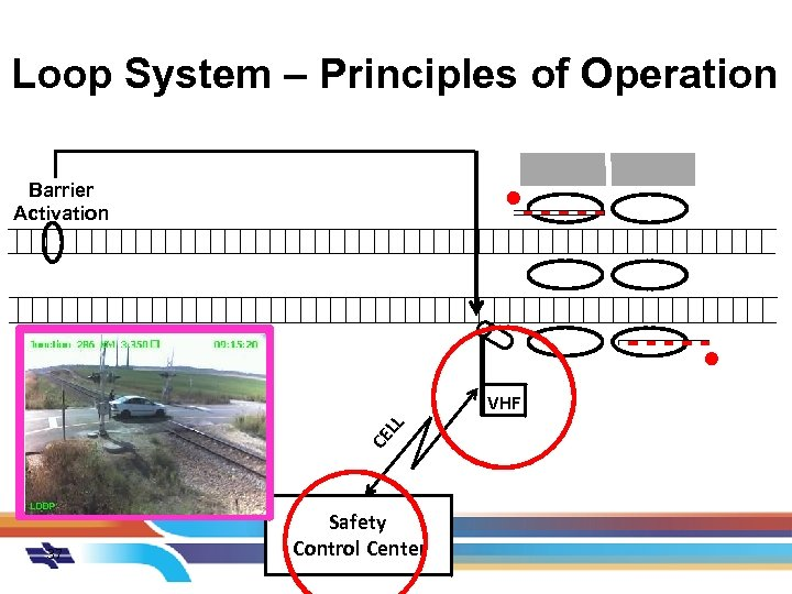 Loop System – Principles of Operation Barrier Activation CE LL VHF 37 Safety Control