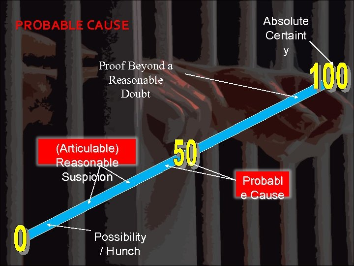 PROBABLE CAUSE Absolute Certaint y Proof Beyond a Reasonable Doubt (Articulable) Reasonable Suspicion Possibility