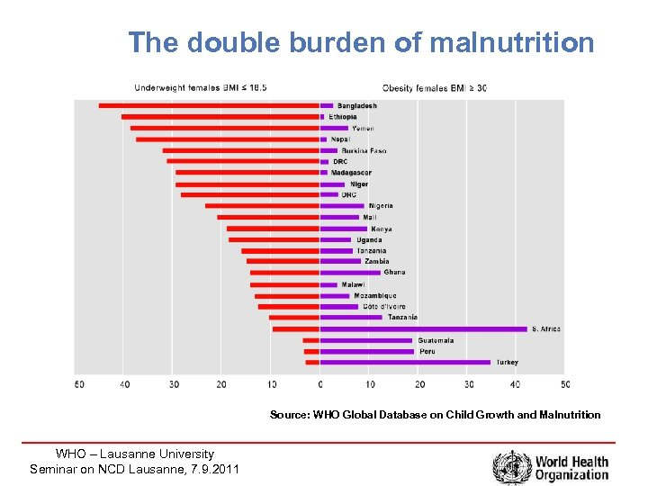 The double burden of malnutrition Source: WHO Global Database on Child Growth and Malnutrition