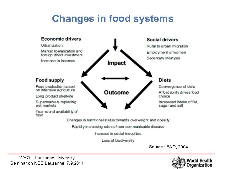 Changes in food systems Source : FAO, 2004 WHO – Lausanne University Seminar on