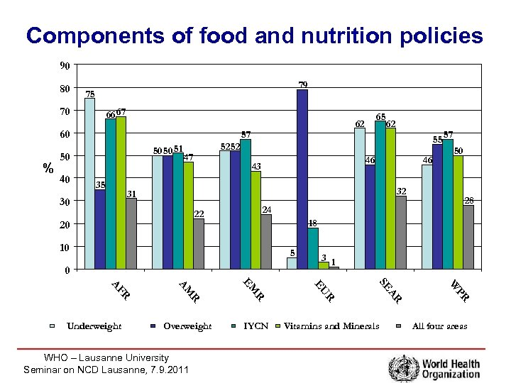 Components of food and nutrition policies 90 80 79 75 70 66 67 60