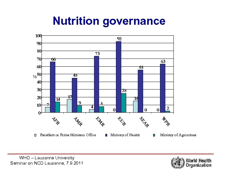 Nutrition governance 100 92 90 80 73 70 66 63 60 55 % 50