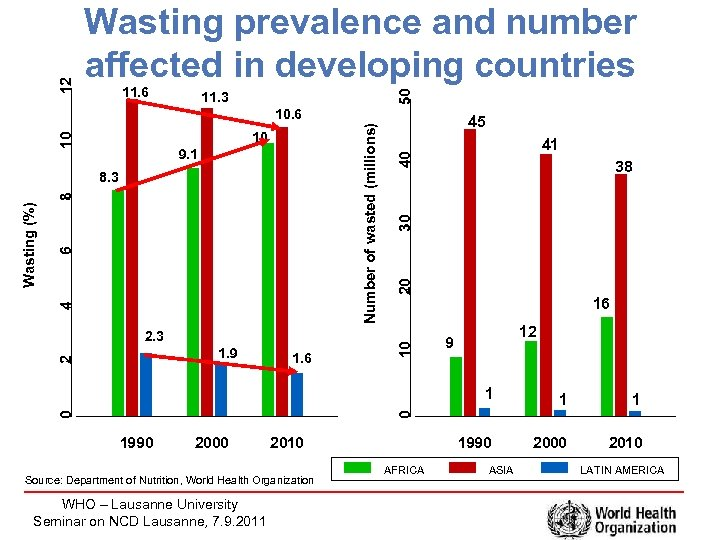 11. 6 50 12 Wasting prevalence and number affected in developing countries 11. 3
