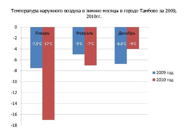 Температура наружного воздуха в зимние месяцы в городе Тамбове за 2009, 2010 гг.