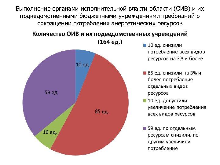 Выполнение органами исполнительной власти области (ОИВ) и их подведомственными бюджетными учреждениями требований о сокращении