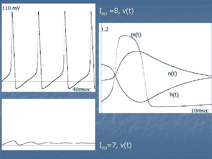110 m. V Iap =8, v(t) 1. 2 m(t) n(t) 40 msec h(t) 10