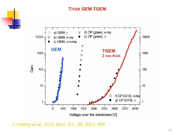 Thick GEM-TGEM 2 mm thick J. Ostling et al. , IEEE Nucl. Sci. ,