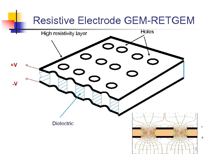 Resistive Electrode GEM-RETGEM High resistivity layer Holes +V -V Dielectric + 12